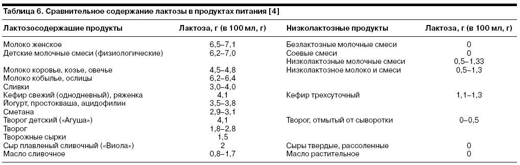 Генотип связанный с вариабельной активностью лактазы